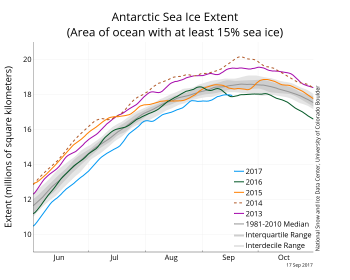 Figure 4a. The graph above shows Antarctic sea ice extent as of September 17, 2017, along with daily ice extent data for four previous years.
