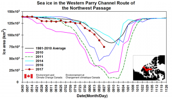 Figure 4b. This chart shows sea ice area in the Parry Channel region of the Canadian Archipelago from April 30 to November 26 for the years 2010 (magenta), 2011 (dashed green), 2014 (blue green), 2016 (purple, and 2017 (red). The black line shows the 1980 to 2010 long-term average. ||Credit: Environment and Climate Change Canada|