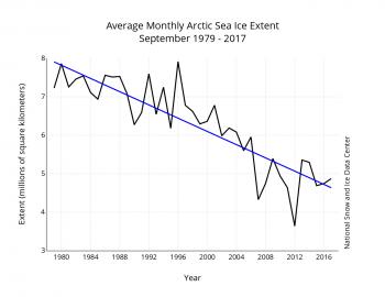 ice trend