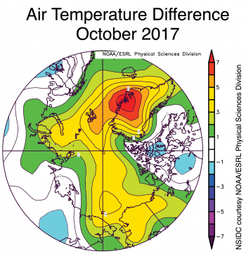 Figure 2b. This plot shows Arctic air temperature anomalies at the 925 hPa level in degrees Celsius for October 2017. Yellows and reds indicate higher than average temperatures; blues and purples indicate lower than average temperatures.
