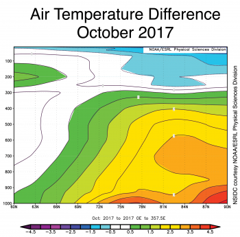 Figure 2c. This plot shows Arctic air temperatures as a function of both height and latitudes. Above average air temperatures for the Arctic as a whole extend up to approximately 9,200 meters (30,000 feet) high in the atmosphere. Colors indicate temperatures in degrees Celsius. Yellows and reds indicate higher than average temperatures; blues and purples indicate lower than average temperatures.