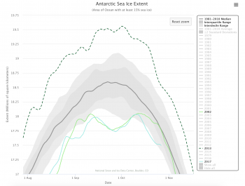 Figure 5. This graph shows the first and second peaks in extent during the 2017 Antarctic sea ice freeze up.