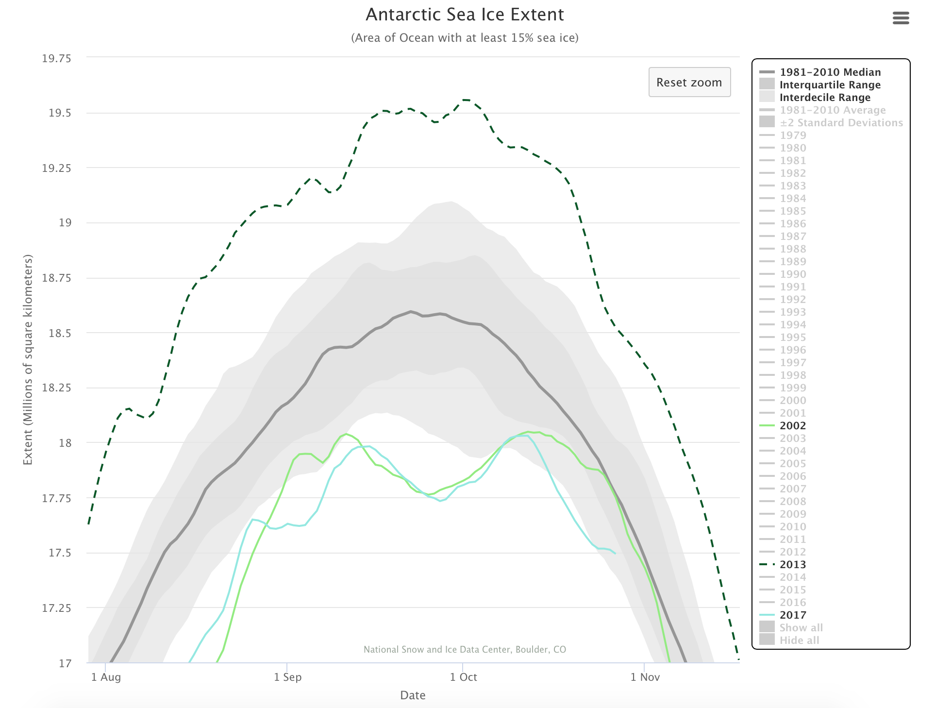 Arctic Sea Ice News and Analysis | Sea ice data updated daily with ...