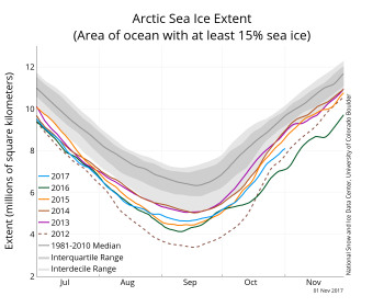 Figure 2a. The graph above shows Arctic sea ice extent as of November 2, 2017, along with daily ice extent data for five previous years. 2017 is shown in blue, 2016 in green, 2015 in orange, 2014 in brown, 2013 in purple, and 2012 in dotted brown. The 1981 to 2010 median is in dark gray. The gray areas around the median line show the interquartile and interdecile ranges of the data.