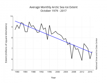Figure 3. Monthly October ice extent for 1979 to 2017 shows a decline of 9.3 percent per decade.