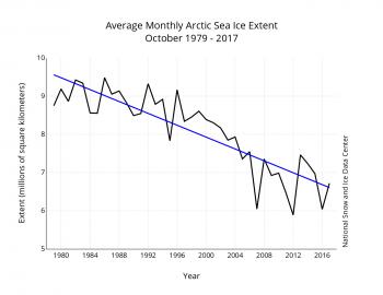 http://nsidc.org/arcticseaicenews/files/2017/11/monthly_ice_10_NH_v3.0-350x270.png