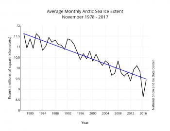 ice extent trend