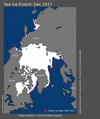 Figure 1. Arctic sea ice extent for December 2016 was 11.75 million square kilometers (4.54 million square miles). The magenta line shows the 1981 to 2010 average extent for that month.