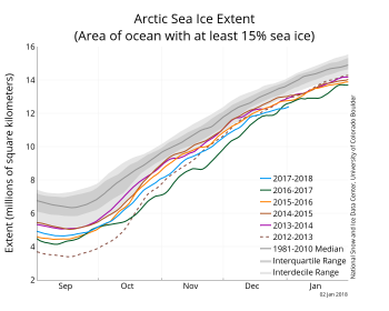 Figure 2. The graph above shows Arctic sea ice extent as of January 2, 2018, along with daily ice extent data for four previous years. 2017 to 2018 is shown in blue, 2016 to 2017 in green, 2015 to 2014 in orange, 2014 to 2015 in brown, 2013 to 2014 in purple, and 2012 to 2012 in dotted brown. The 1981 to 2010 median is in dark gray. The gray areas around the median line show the interquartile and interdecile ranges of the data.