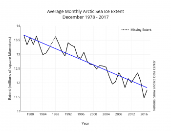 Figure 3. Monthly December ice extent for 1979 to 2017 shows a decline of 3.7 percent per decade.