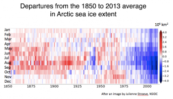 Figure 5a. This figure shows departures from 1850 to 2013 calendar-month averages of Arctic sea ice extent as a function of year (x-axis) and calendar month (y-axis). The color bar at the right shows magnitudes of departures from the average.