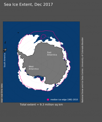 Figure 6. Antarctic sea ice extent for December 2017 was 9.34 million square kilometers (3.61 million square miles). The magenta line shows the 1981 to 2010 average extent for that month.