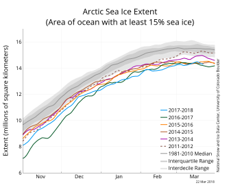 Figure 2. The graph above shows Arctic sea ice extent as of March 22, 2018, along with daily ice extent data for five previous years. 2017 to 2018 is shown in blue, 2016 to 2017 in green, 2015 to 2016 in orange, 2014 to 2015 in brown, 2013 to 2012 in magenta, and 2011 to 2012 in dashed brown. The 1981 to 2010 median is in dark gray. The gray areas around the median line show the interquartile and interdecile ranges of the data.