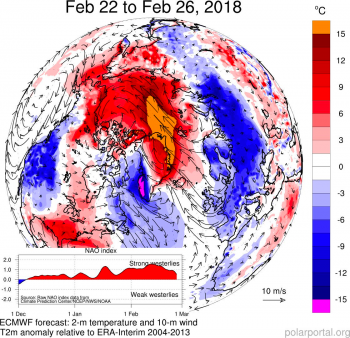 Figure 2c. This figure shows differences from the average in temperature in degrees Celsius and in addition to wind conditions for the period February 22 to 26, 2018. In addition, the North Atlantic Oscillation (NAO) index is shown in the lower left. This is a measure of the strength of the westerly winds in the North Atlantic. When the index is negative, the flow is wavier, which increases the probability of transport of warm air to Greenland from the south.