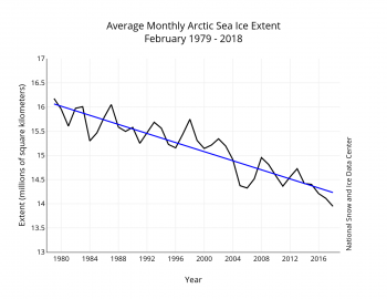 Figure 3. Monthly 2018 ice extent for 1979 to 2018 shows a decline of 3.1 percent per decade.