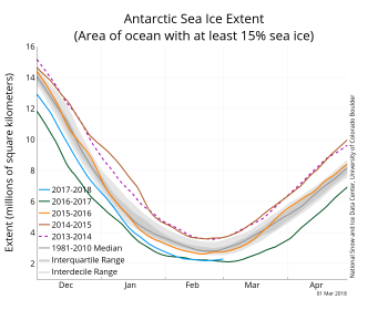 Figure 6. The graph above shows Antarctic sea ice extent as of March 1, 2018, along with daily ice extent data for four previous years. 2017 to 2018 is shown in blue, 2016 to 2017 in green, 2015 to 2016 in orange, 2014 to 2015 in brown, 2013 to 2014 in purple, and 2011 to 2012 in dotted magenta. The 1981 to 2010 median is in dark gray. The gray areas around the median line show the interquartile and interdecile ranges of the data.