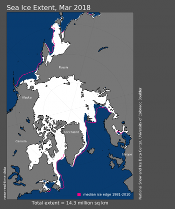 Figure 1. Arctic sea ice extent for March 2018 was 14.3 million square kilometers (5.52 million square miles). The magenta line shows the 1981 to 2010 average extent for that month.