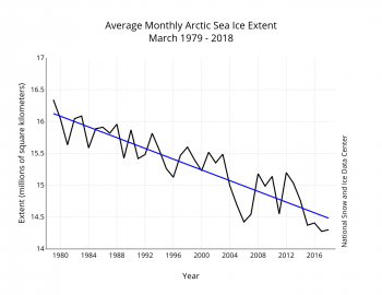 Figure 3. Monthly March ice extent for 1979 to 201X shows a decline of 2.7 percent per decade.||Credit: National Snow and Ice Data Center