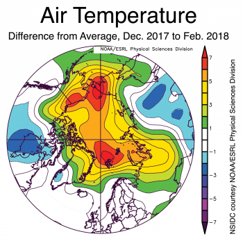 Figure 4. This plot shows the departure from average air temperatures in the Arctic at the 925 hPa level, in degrees Celsius, for December 2017 and January and February in 2018. Yellows and reds indicate higher than average temperatures; blues and purples indicate lower than average temperatures.||Credit: NSIDC courtesy NOAA Earth System Research Laboratory Physical Sciences Division| High-resolution image