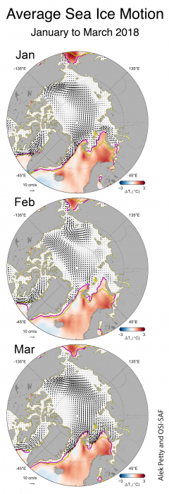 Figure 6. This plot shows monthly average sea ice motion in the Arctic for the months of January, February, and March in 2018. Credit: NSIDC courtesy Ocean and Sea Ice Satellite Application Facility (OSI-SAF)