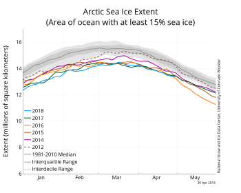 Figure 2a. The graph above shows Arctic sea ice extent as of April 4, 2018, along with daily ice extent data for four previous years and 2012, the year with record low minimum extent. 2018 is shown in blue, 2017 in green, 2016 in orange, 2015 in brown, 2014 in purple, and 2012 in dotted brown. The 1981 to 2010 median is in dark gray. The gray areas around the median line show the interquartile and interdecile ranges of the data.