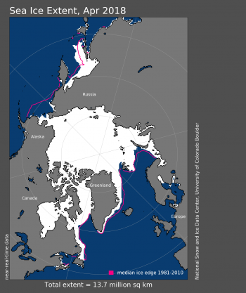 Figure 1. Arctic sea ice extent for March 2018 was 14.30 million square kilometers (5.52 million square miles). The magenta line shows the 1981 to 2010 average extent for the month.