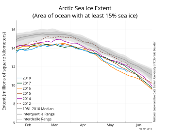 Figure 2a. The graph above shows Arctic sea ice extent as of June 3, 2018, along with daily ice extent data for four previous years and the record low year. 2018 is shown in blue, 2017 in green, 2016 in orange, 2015 in brown, 2014 in purple, and 2012 in dotted brown. The 1981 to 2010 median is in dark gray. The gray areas around the median line show the interquartile and interdecile ranges of the data.