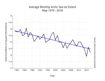 Figure 3. Monthly May ice extent for 1979 to 2018 shows a decline of 2.6 percent per decade.