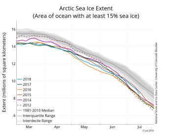 Figure 2. The graph above shows Arctic sea ice extent as of July 15 , 2018, along with daily ice extent data for four previous years and the record low year. 2018 is shown in blue, 2017 in green, 2016 in orange, 2015 in brown, 2015 in purple, and 2012 in dotted brown. The 1981 to 2010 median is in dark gray. The gray areas around the median line show the interquartile and interdecile ranges of the data.