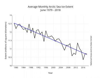 Figure 4. Monthly May ice extent for 1979 to 2018 shows a decline of 2.6 percent per decade.||Credit: National Snow and Ice Data Center| High-resolution image