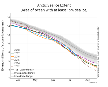 Figure 2. The graph above shows Arctic sea ice extent as of July 31, 2018, along with daily ice extent data for four previous years and the record low year. 2018 is shown in blue, 2017 in green, 2016 in orange, 2015 in brown, 2014 in purple, and 2012 in dotted brown. The 1981 to 2010 median is in dark gray. The gray areas around the median line show the interquartile and interdecile ranges of the data.