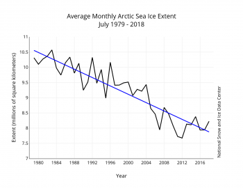 Figure 3. Monthly July ice extent for 1979 to 2018 shows a decline of 7.2 percent per decade.