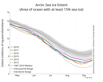 Figure 2a. The graph above shows Arctic sea ice extent as of September 17, 2018, along with daily ice extent data for four previous years and the record low year. 2018 is shown in blue, 2017 in green, 2016 in orange, 2015 in brown, 2014 in purple, and 2012 in dotted brown. The 1981 to 2010 median is in dark gray. The gray areas around the median line show the interquartile and interdecile ranges of the data.