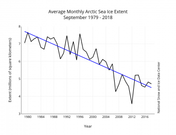 Figure 3. Monthly September ice extent for 1979 to 2018 shows a decline of 12.8 percent per decade.||Credit: National Snow and Ice Data Center| High-resolution image