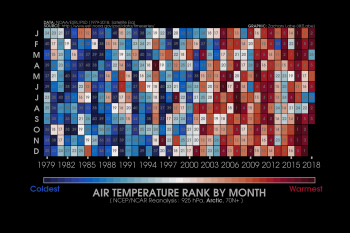 Arctic air temperature ranking at 925 hPa based on NCEP/NCAR reanalysis for all areas north of 70oN. Credit: Zachary Labe/affiliation?