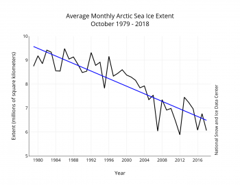 Figure 3. Monthly October ice extent for 1979 to 2018 shows a decline of 9.5 percent per decade.