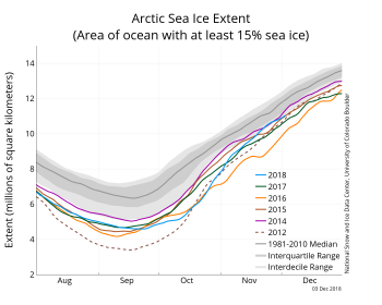Figure 2. The graph above shows Arctic sea ice extent as of XXXXX XX, 20XX, along with daily ice extent data for four previous years and the record low year. 201X is shown in blue, 201X in green, 201X in orange, 201X in brown, 20XX in purple, and 20XX in dotted brown. The 1981 to 2010 median is in dark gray. The gray areas around the median line show the interquartile and interdecile ranges of the data. Sea Ice Index data.||Credit: National Snow and Ice Data Center|High-resolution image