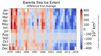 Figure 4b. This plot shows difference from average sea ice extent in the Barents Sea from 1978 to 2018. Sea ice extent values are shown in hundred thousands of square kilometers. Credit: A. Barrett, National Snow and Ice Data Center