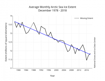 Figure 3. Monthly December ice extent for 1979 to 2018 shows a decline of 3.7 percent per decade.||Credit: National Snow and Ice Data Center| High-resolution image