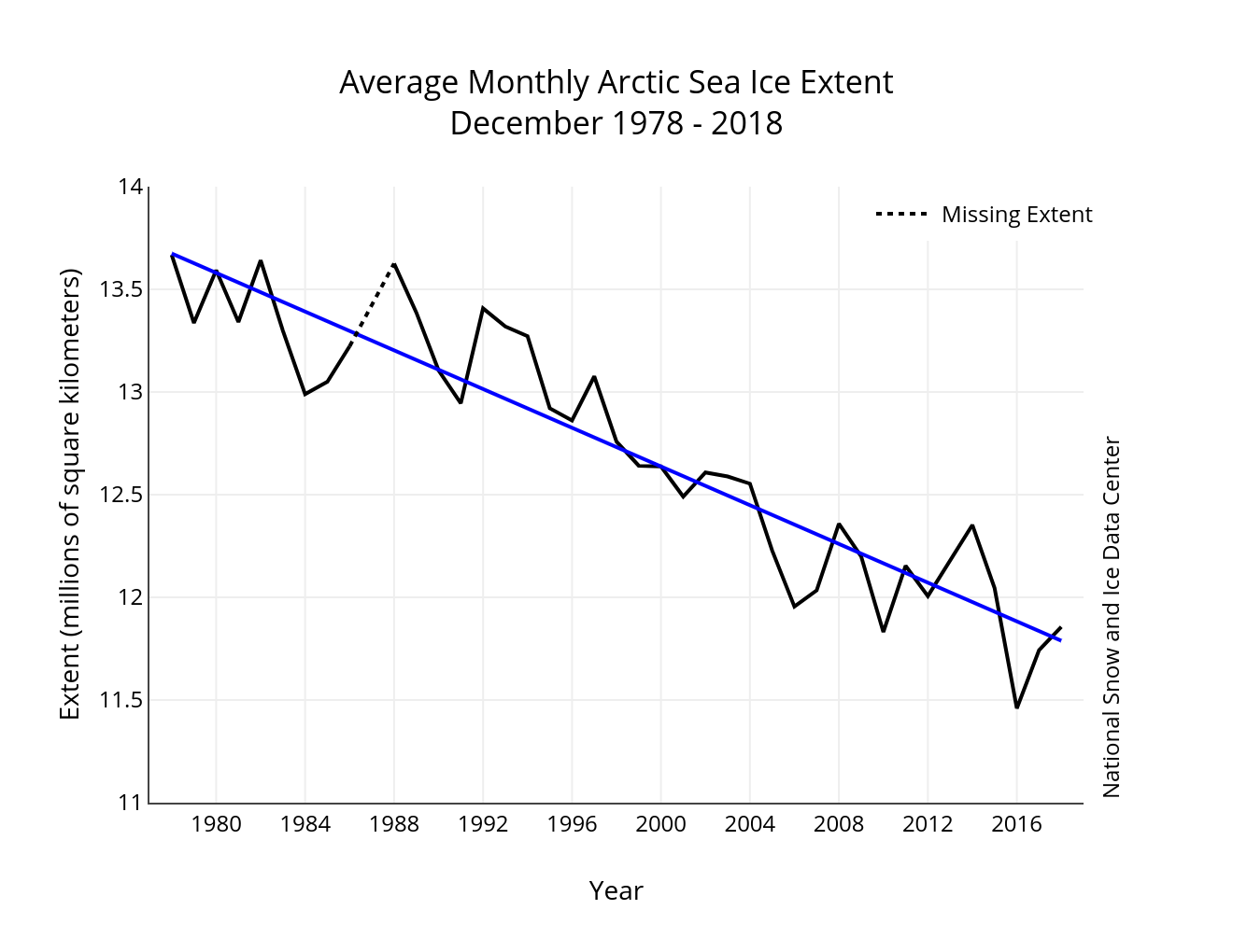 Analysis Arctic Sea Ice News And Wire Gauge Amp Ratings Chart Help Expedition Portal December 2018 Compared To Previous Years