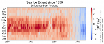 Figure 4. Sea ice extent anomalies relative to 1981-2010 from 1850 to 2018 (updated from Walsh et al., 2015. Gridded Monthly Sea Ice Extent and Concentration, 1850 Onward, Version 1)