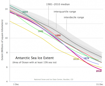 Lowest December Antarctic sea ice time series