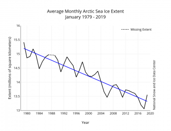Figure 3. Monthly XXXXX ice extent for 1979 to 201X shows a decline of X.X percent per decade.||Credit: National Snow and Ice Data Center| High-resolution image