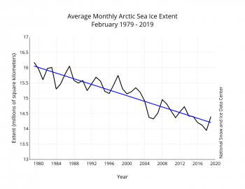 February sea ice extent graph