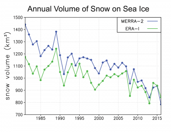 This graph shows the annual volume of snow on sea ice from 1981 to 2016 based on reanalysis fields from NASA Modern-Era Retrospective analysis for Research and Applications (MERRA-2) (blue) and European Centre for Medium-Range Weather Forecasts (ECMWF) ERA-1 (green).