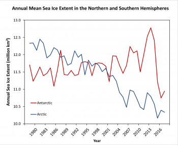Annual mean sea ice extent from 1979 through 2018 in the Arctic and Antarctic from the Sea Ice Index using the NASA Team sea ice algorithm.
