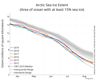 Figure 2. The graph above shows Arctic sea ice extent as of XXXXX XX, 20XX, along with daily ice extent data for four previous years and the record low year. 2019 is shown in blue, 2018 in green, 2017 in orange, 2016 in brown, 20XX in purple, and 20XX in dotted brown. The 1981 to 2010 median is in dark gray. The gray areas around the median line show the interquartile and interdecile ranges of the data. Sea Ice Index data.||Credit: National Snow and Ice Data Center|High-resolution image