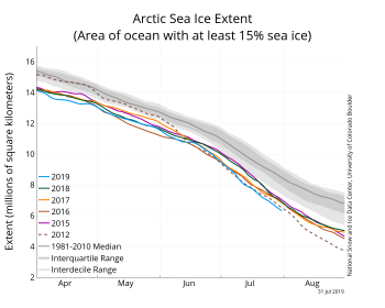 Figure 2a. The graph above shows Arctic sea ice extent as of XXXXX XX, 20XX, along with daily ice extent data for four previous years and the record low year. 2019 is shown in blue, 2018 in green, 2017 in orange, 2016 in brown, 20XX in purple, and 20XX in dotted brown. The 1981 to 2010 median is in dark gray. The gray areas around the median line show the interquartile and interdecile ranges of the data. Sea Ice Index data.||Credit: National Snow and Ice Data Center|High-resolution image