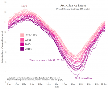 Figure 2b. The graph above shows Arctic sea ice extent decline per decade since satellite observations began in 1979. 1979 to 1989 is shown in light pink, the 1990s in dark pink, the 2000s in magenta, and the 201os in purple. 2019 is shown in a thick purple line ending on July 31, 2019, while the 2012 record low is also marked. ||Credit: National Snow and Ice Data Center|High-resolution image