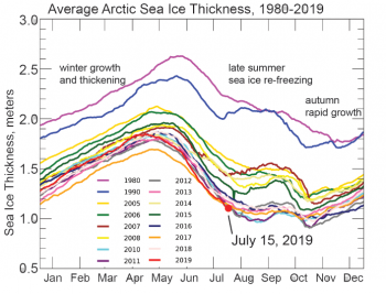 Figure 4a. This figure shows average Arctic sea ice thickness by month for several recent years as determined by PIOMAS.||Credit: Axel Schweiger, University of Washington| High-resolution image